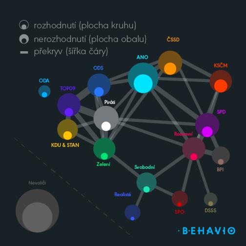 Behavio - politické strany