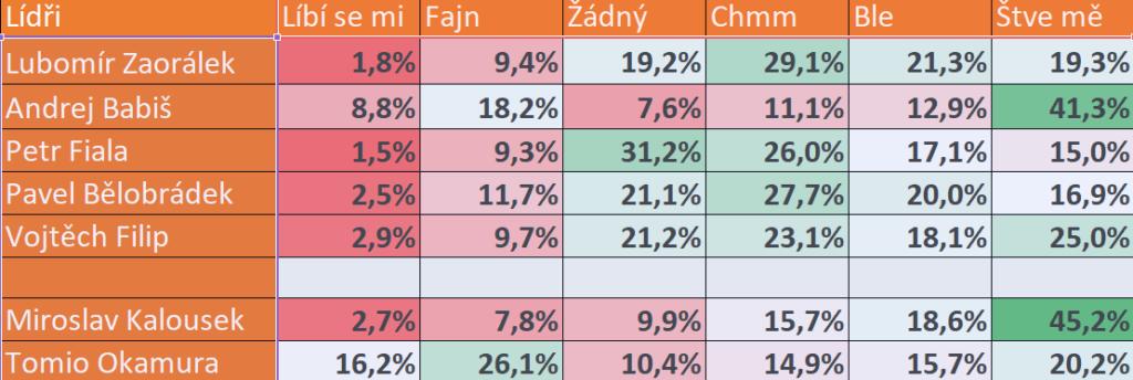 Popularita lídrů politických stran