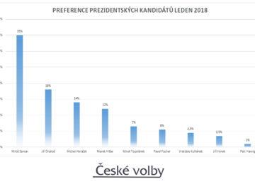 Volební preference prezidentských kandidátů leden 2018