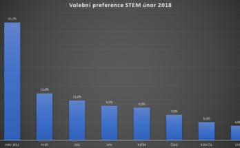 Volební preference únor, březen 2018 podle neziskového ústavu STEM