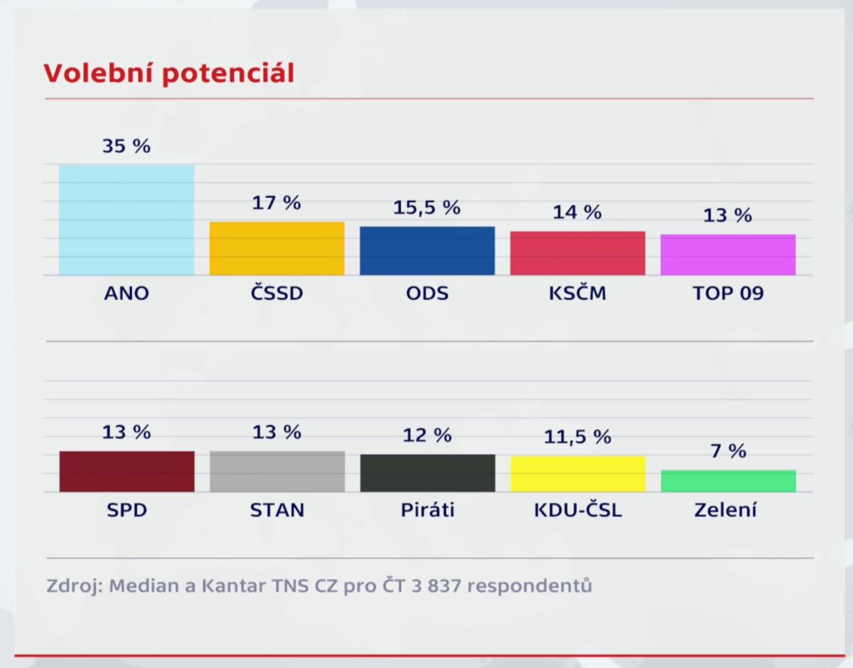 Česká televize - volby 2017