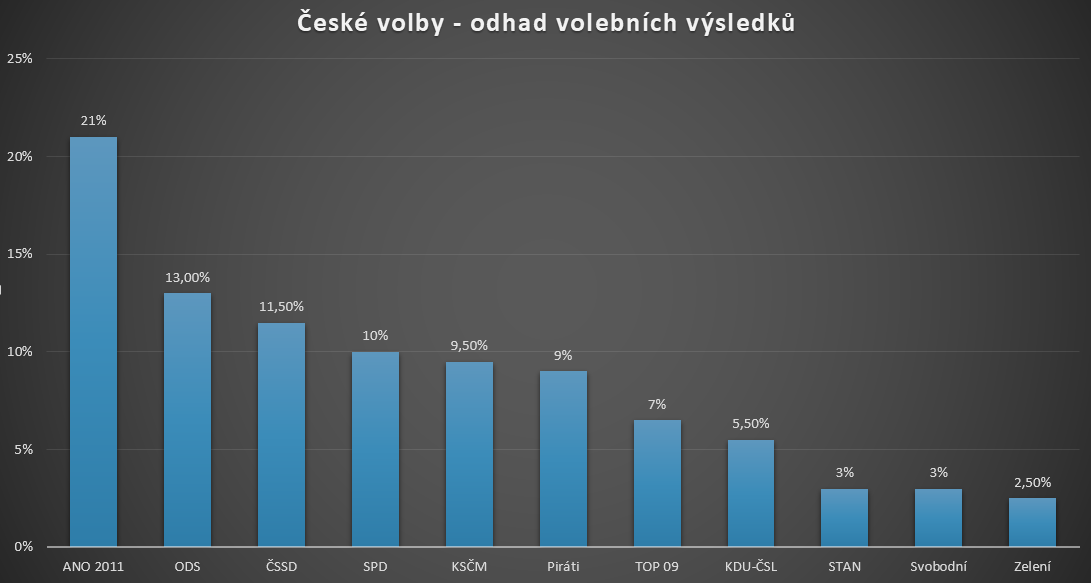 Odhad výsledků voleb 2017