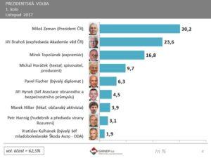 kandidáti na prezidenta - preference