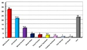 CVVM průzkum volebních preferencí