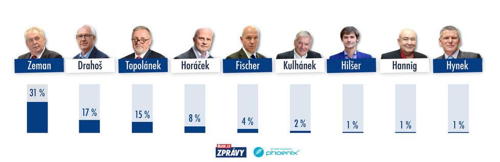 preferenční šetření prezidentských kandidátů