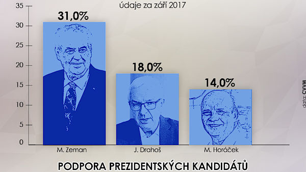 Horáček, Zeman a Drahoš