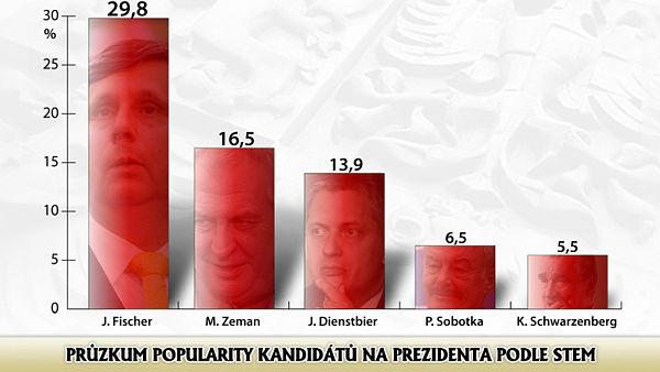 preference 2012