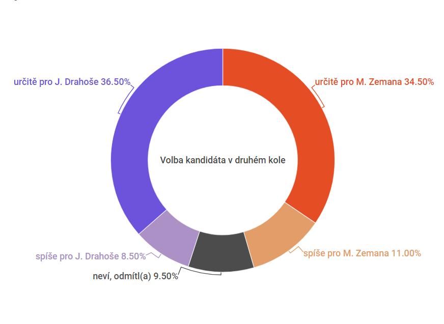 Preference Zemana a Drahoše před druhým kolem prezidentských voleb