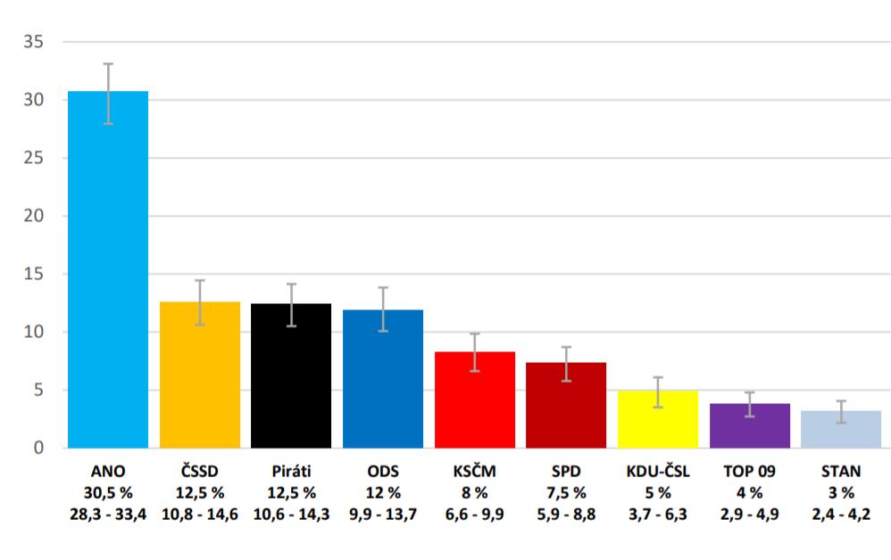 Volební preference politických stran leden a únor 2018