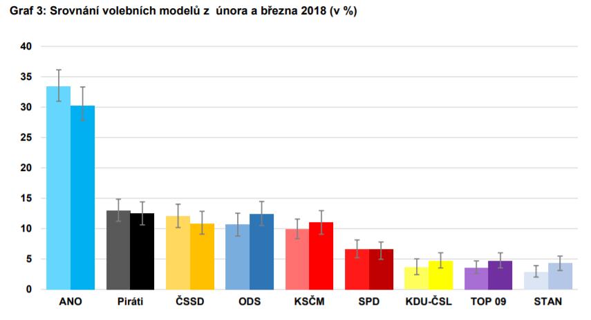Volební preference politických stran duben 2018