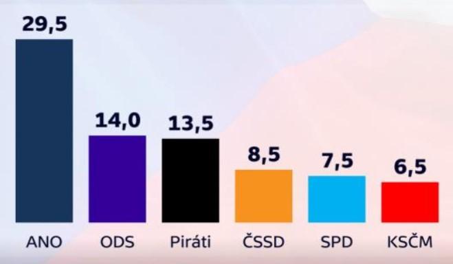 Průzkum veřejného mínění duben 2018