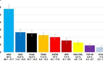 Volební preference politických stran květen 2018