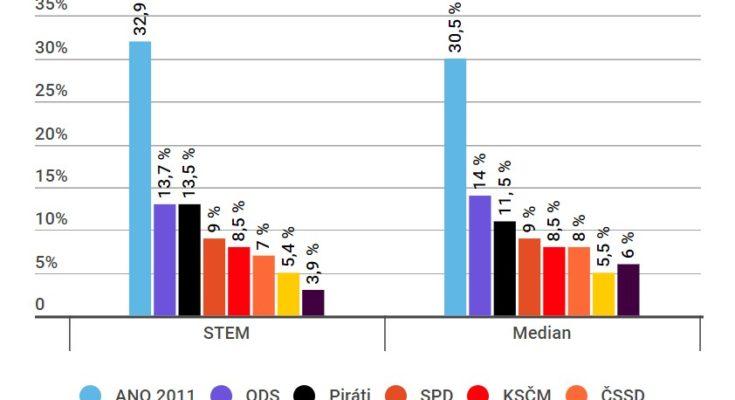 Volební preference květen 2018 STEM, Median