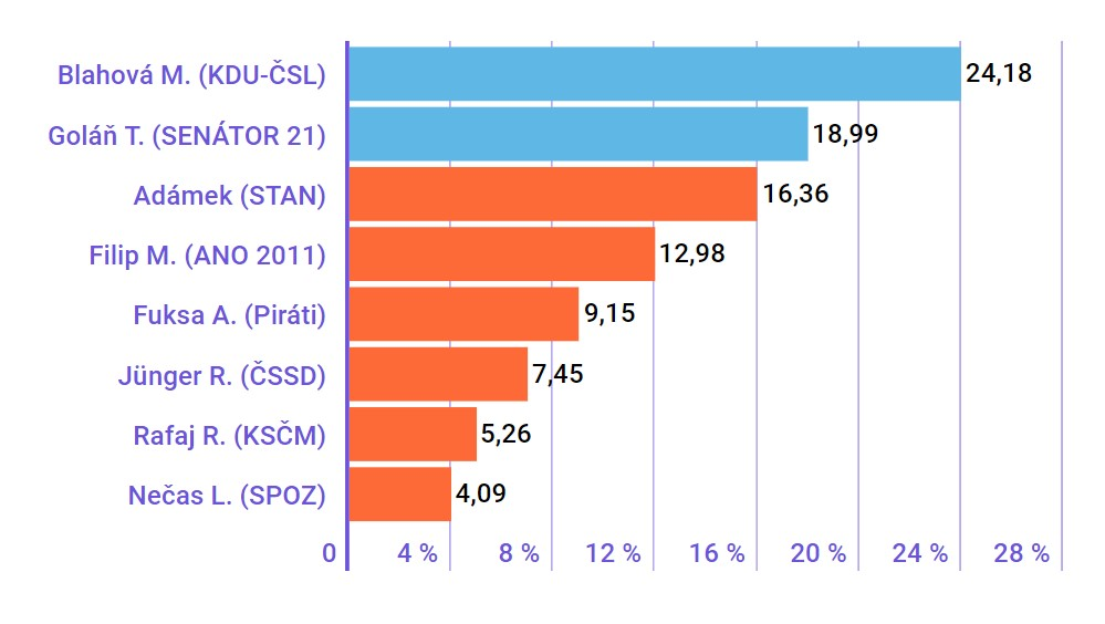 Obvod 78 Zlín - senátní volby 2018