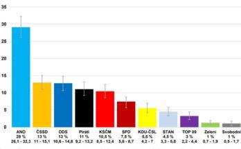 CVVM volební preference