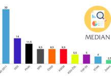 Volební preference červenec, srpen 2018