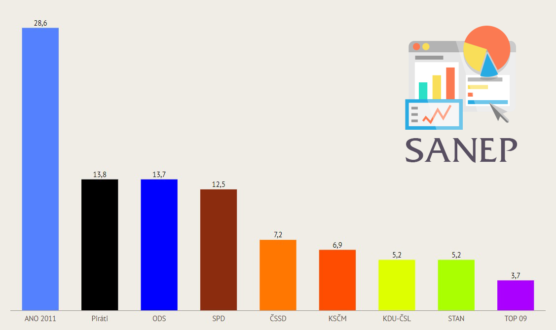 Průzkum volebních preferencí červenec 2018 Sanep