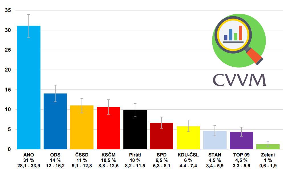 Preference politických stran CVVM červenec 2018