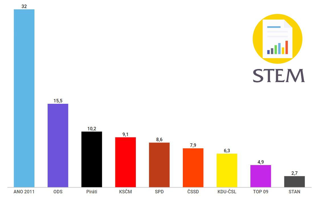 Volební preference červenec 2018 STEM