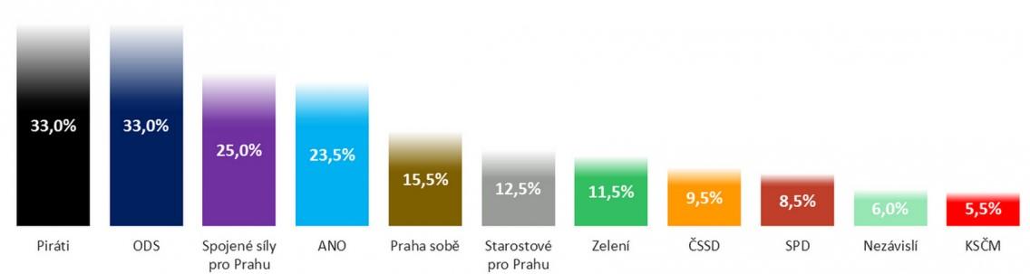volební potenciál politických stran v Praze
