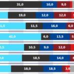 Volební preference září Kantar demografie