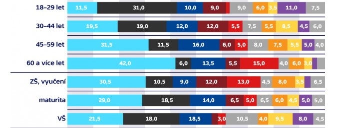 Volební preference Kantar TNS září 2018