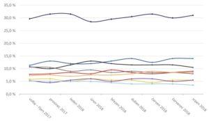 Vývoj volebního modelu Median 2018