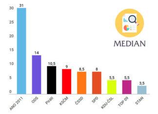 Průzkum volebních preferencí Median září 2018