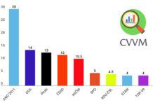 CVVM volební preference říjen 2018