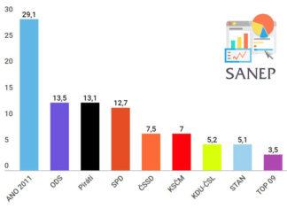 volební preference září 2018 průzkum Sanep