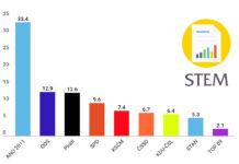 Volební preference v listopadu 2018