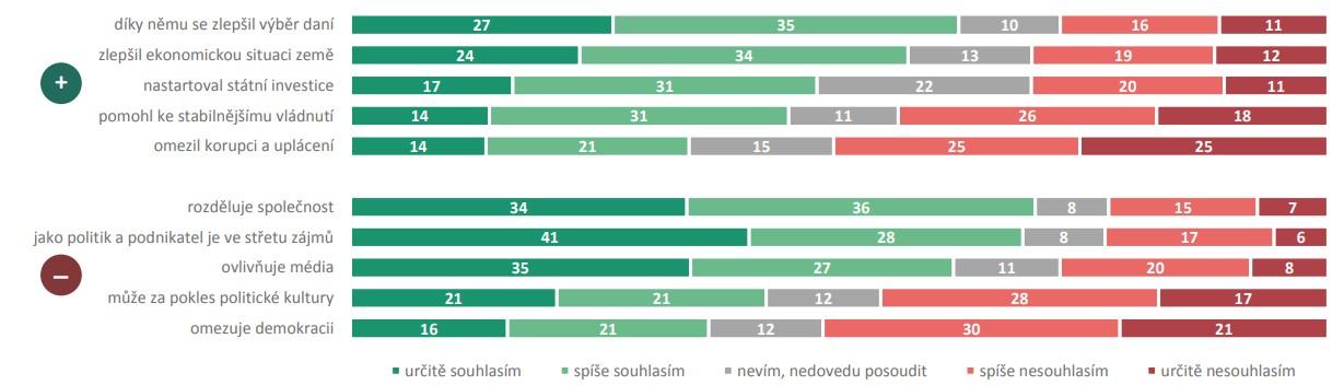 Babiš Median průzkum důvěry