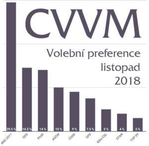 Volební průzkum CVVM volby