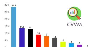 Volební model CVVM listopad 2018
