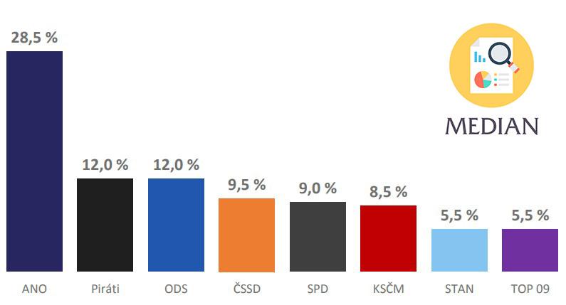 Median průzkum listopad 2018