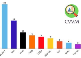 volební průzkum CVVM listopad 2018