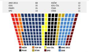 Mandáty politických stran leden 2019