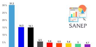 Volební preference Sanep v lednu 2019