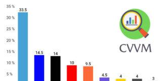 Volební model CVVM prosinec 2018