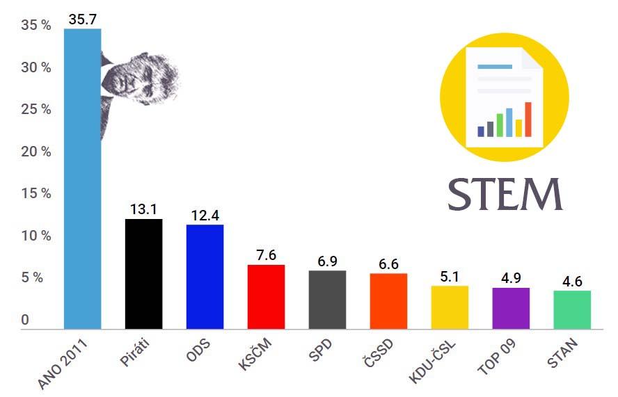 Průzkum STEM, ANO téměř na 36 %