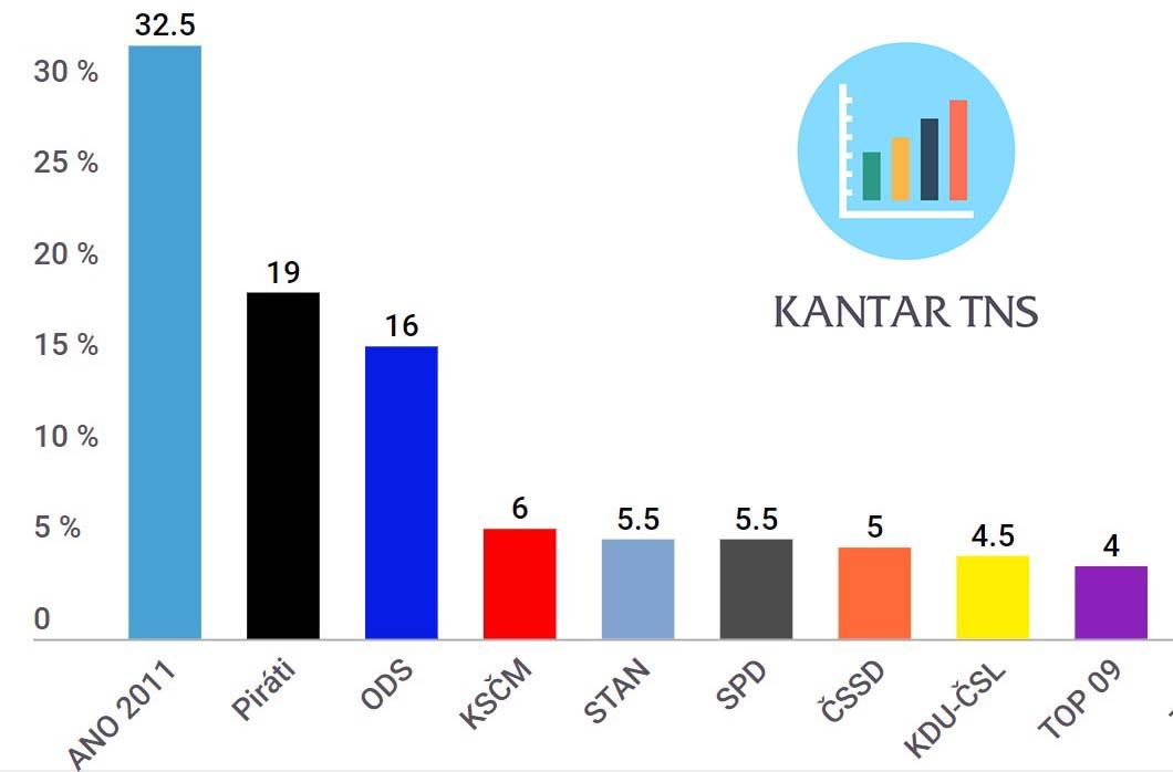 Volební model preferencí 2018 prosinec