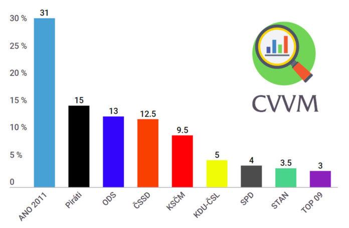 Volební preference CVVM - leden 2019