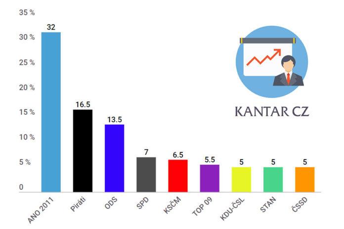 Průzkum volebních preferencí únor 2019