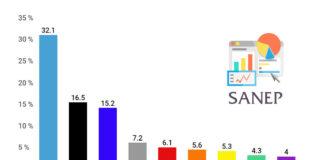 Volební preference a model březen 2019 Sanep