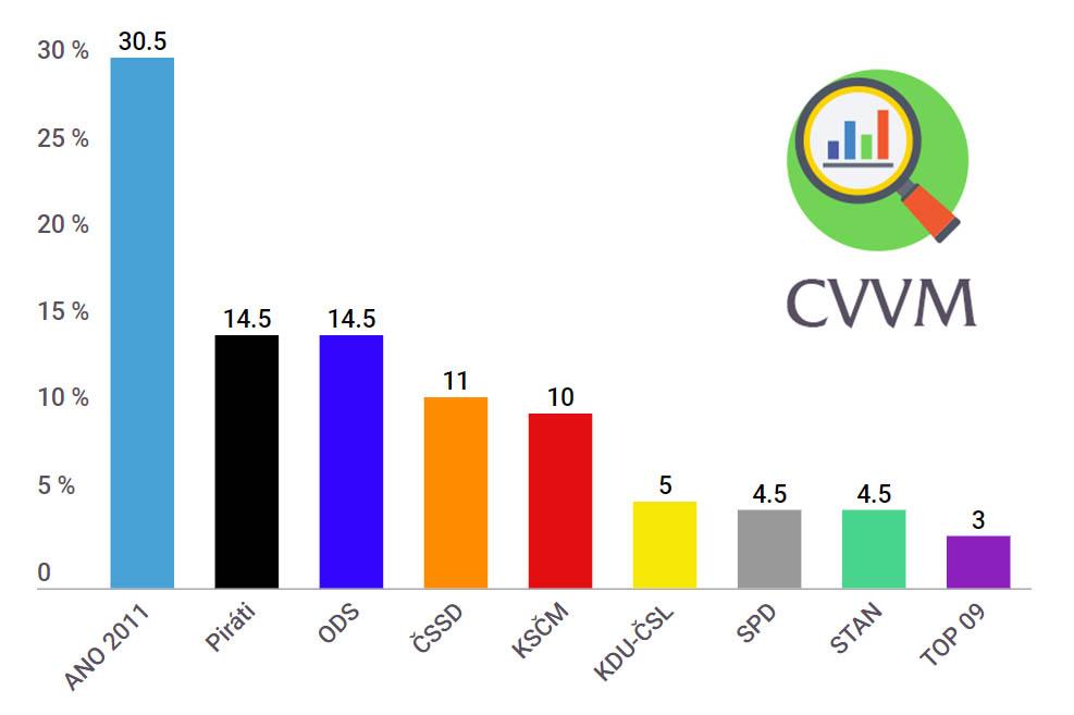 Volební preference CVVM/únor, březen 2019
