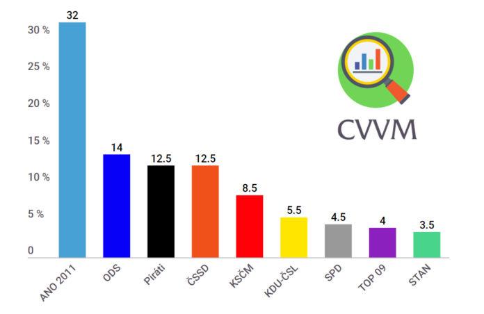 Průzkum volebních preferencí 2019 CVVM - březen, duben