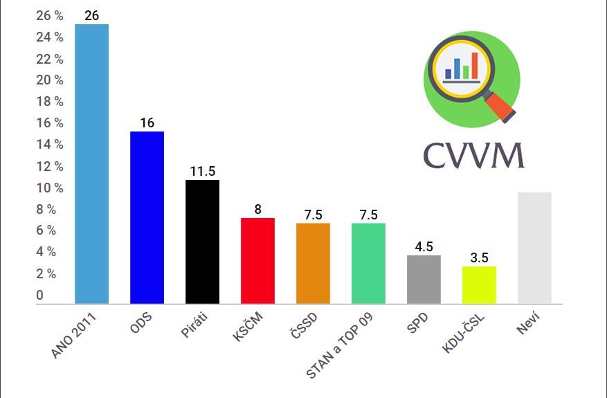 Volební preference do Evropského parlamentu,březen 2019