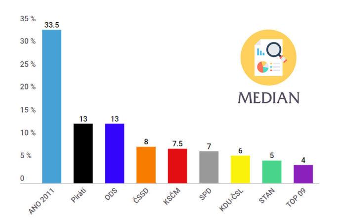 Průzkum volebních preferencí Median | březen 2019