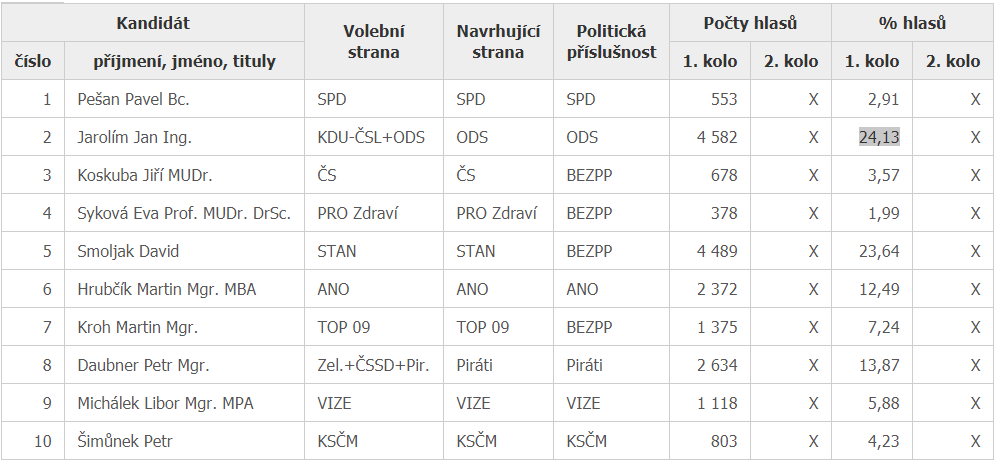 Výsledky senátních voleb - Praha 9, první kolo