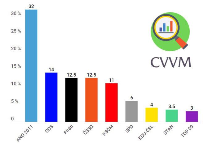 Volební model CVVM - duben, květen 2019